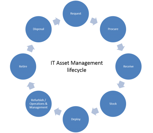 IT Asset Management levenscyclus
