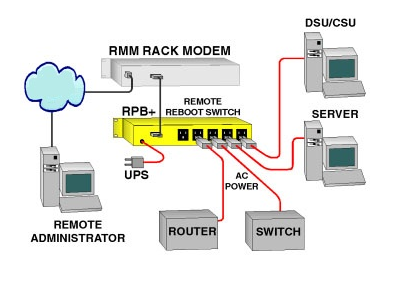Remote Power Switch - RPS