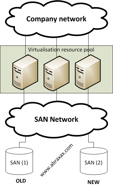 Visio diagram SAN Migration